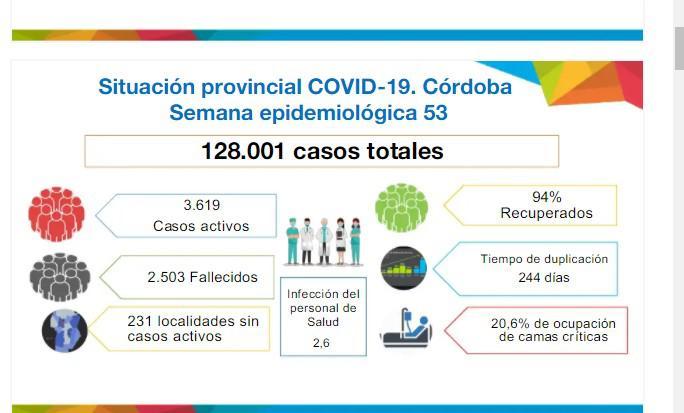 coronavirus en cordoba