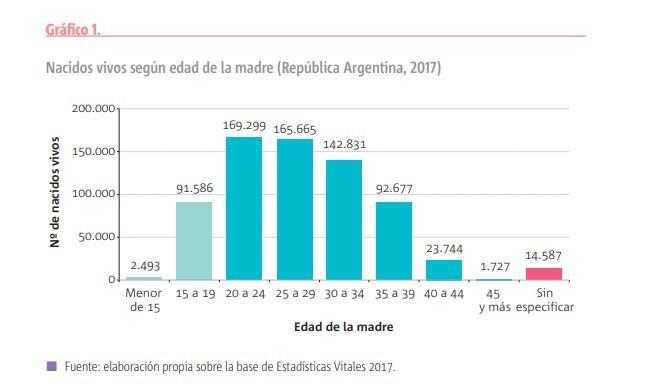 nacimientos en Argentina